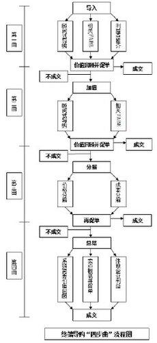 词法分析结构图