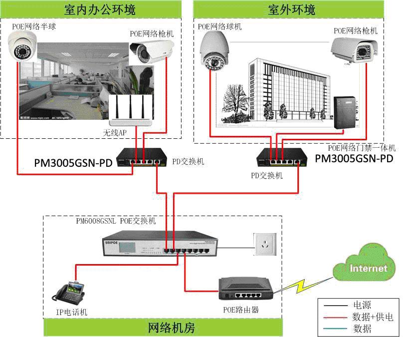 但是此类型仓库中为ip摄像头及无线接入点部署强电线路以提供电源接入