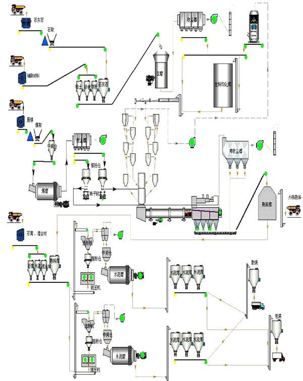 生产线工艺流程简述  1, 原燃材料破碎及输送  原燃材料由自卸汽车