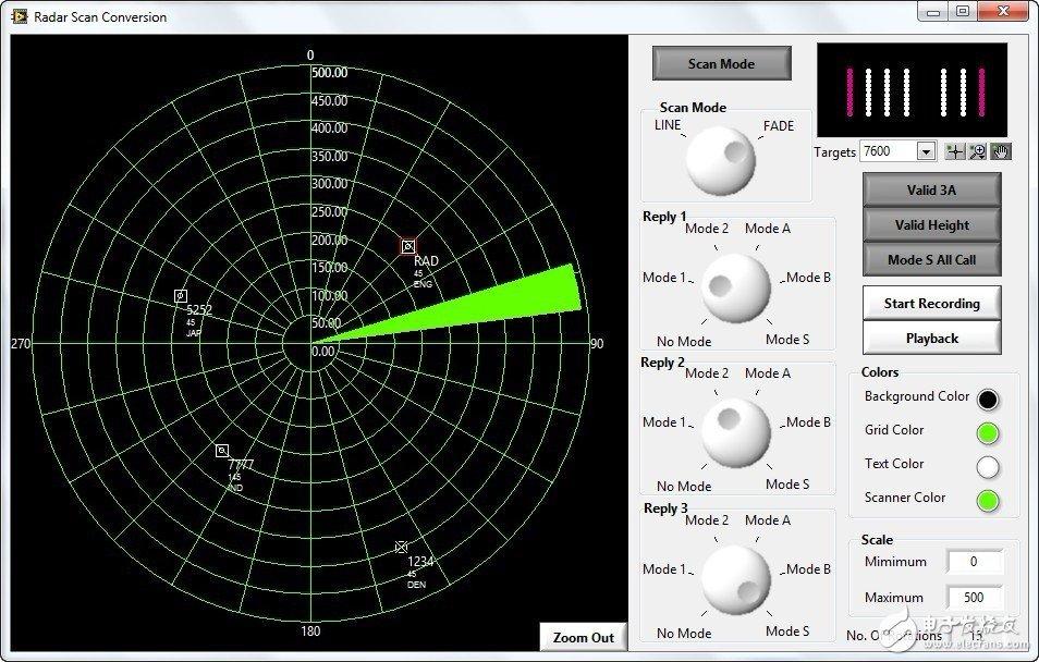 典型的雷达是脉冲雷达,主要由天线、收发转换开关、发射机、接收机、定时器、显示器、电源等部分组成。发射机产生强功率高频振荡脉冲。具有方向性的天线,将这种高频振荡转变成束状的电磁波(简称波束),以光速在空间传播。电磁波在传播过程中遇到目标时,目标受到激励而产生二次辐射,二次辐射中的一小部分电磁波返回雷达,为天线所收集,称为回波信号。接收机将回波信号放大和变换后,送到显示器上显示,从而探测到目标的存在。为了使雷达能够在各个方向的广阔空域内搜索、发现和跟踪目标,通常采用机械转动天线或电子控制波束扫描的方法,使天
