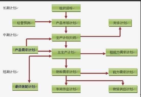 生产计划管理是生产部门的核心工具