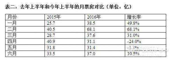 2016上半年电影票房244亿,《美人鱼》占了13.9%,星爷您慢点!