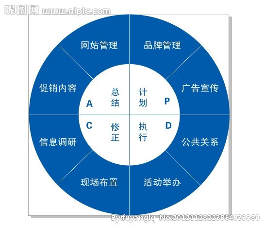 pdca循环又叫戴明环,是美国质量管理专家休哈特博士