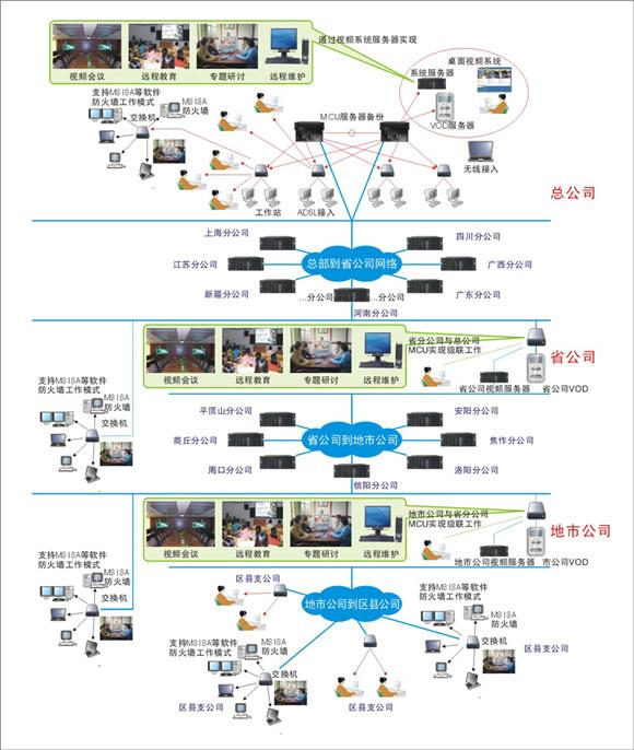 分权式组织结构图