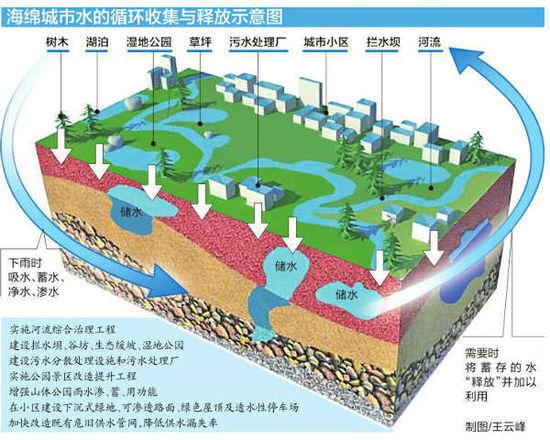 海绵城市系统介绍