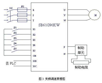 变频器能耗制动和液压