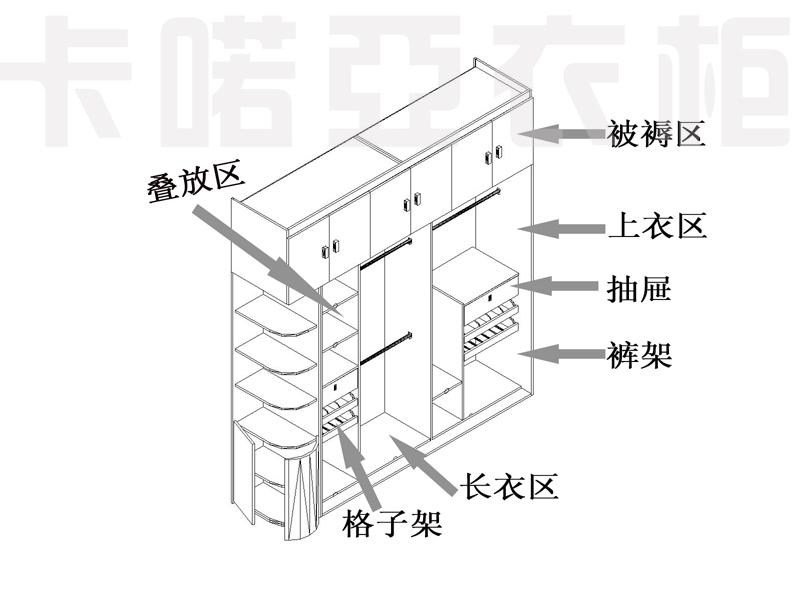 整体衣柜的内部格局设计影响着衣柜的使用效果.