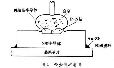 ②集成电路的金属互连工艺:用一种金属膜将晶片上的各个元件按照电路