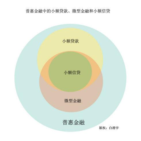 普惠金融体系_360百科