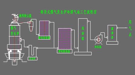 煤气发生炉根据结构设计及气化工艺的不同可以分为小型煤气发生炉,单