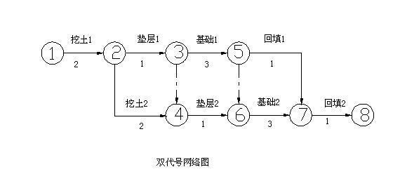 在双代号网络计划图中,六时标注法时间参数的标注位置图片